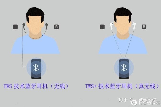你还为选择蓝牙耳机发愁?无线与真无线还傻傻分不清?一文教你选购蓝牙耳机!
