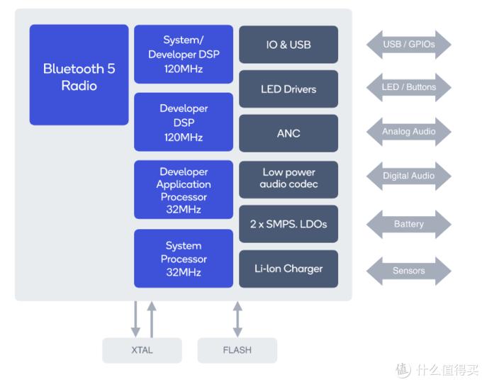 QCC5121架构图