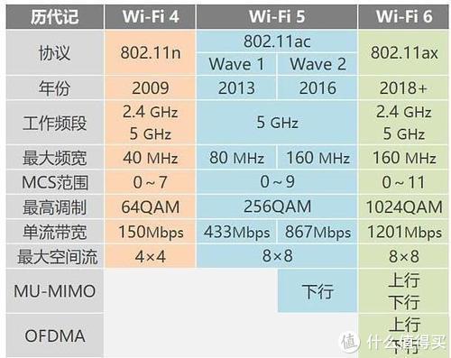 WIFI6与过往协议比对
