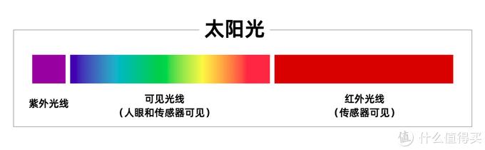 太阳光谱示意图