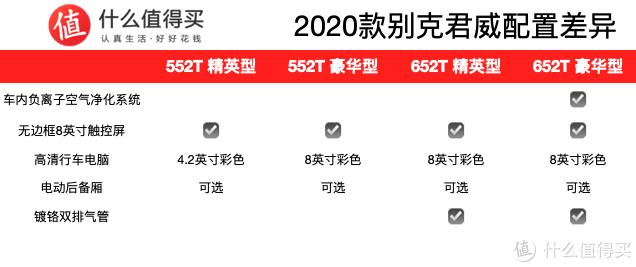 新车速递:2020款别克君威上市