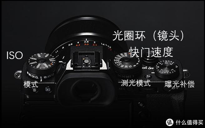 富士机身上可以非常直观、线性地调节曝光三要素