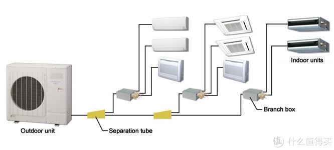 氟系统中央空调到底是分歧管好还是分歧箱好?看完知道该如何选择