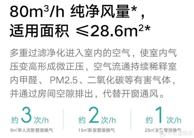 小米999元产品的推荐面积