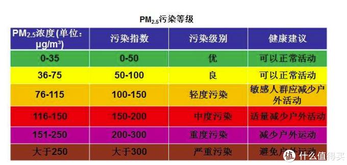 你家的空气质量达标了吗?——能联动智能家居的青萍空气检测仪使用评测