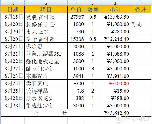 翻新80平米旧房要花多少钱(四):与JS如何撕B?