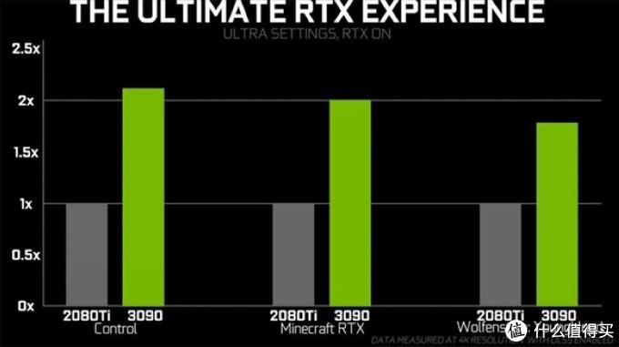 NVIDIA RTX 3090游戏性能曝光,对比RTX 2080Ti光追性能提升很大