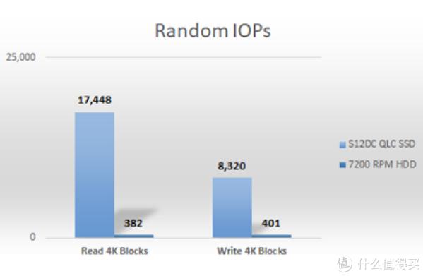 15.36TB超大容量、QLC颗粒:群联推出S12DC企业级SSD