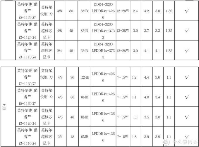 共9款新品:英特尔第11代移动版处理器参数规格解析