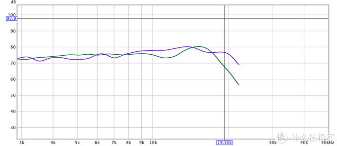 哈曼卡顿Aura Studio 3与华为Sound X怎么选?「亮测评」