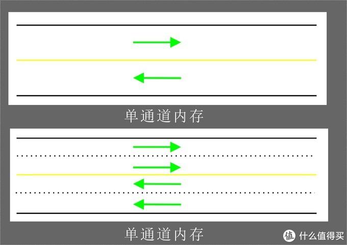 超详细!搞懂内存条颗粒频率时序,附DDR4内存条推荐