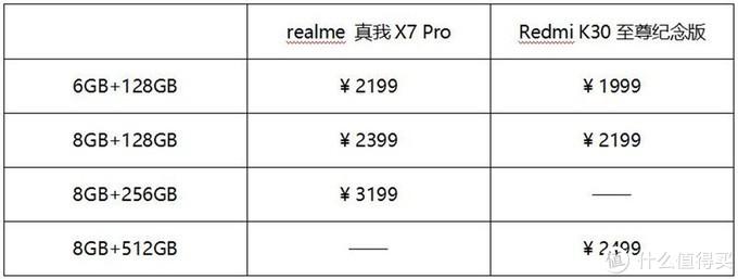 (注:realme 真我X7 Pro的8GB+128GB版本是满减后的到手价为2399元)