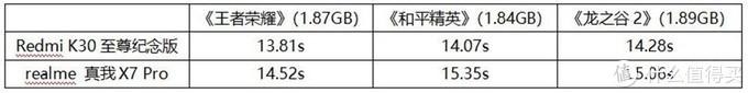 真我X7 Pro、Redmi K30至尊纪念版性能对比,同为天玑1000+有什么差别?