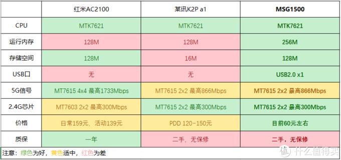 这可能是2020年性价比最高的一款WIFI5路由器了——瑞斯达康MSG1500