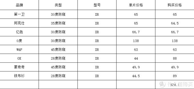 【败家到底。花634.1元买膜】iphone苹果11/XR/XS手机防窥钢化膜保护膜那家强
