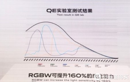 vivo宣布全新RGBW阵列传感器:进光量提升160%、手机明年问世