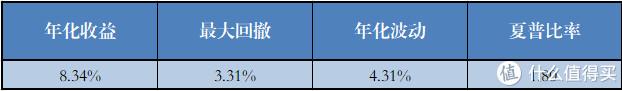 有信用敞口的基金组合(23个)各项指标的平均值