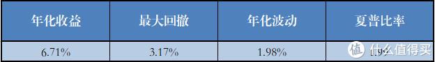 无信用敞口的基金组合(10个)各项指标的平均值