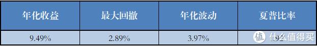 有绝对收益的基金组合(7个)各项指标的平均值