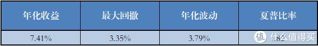 无绝对收益的基金组合(26个)各项指标的平均值