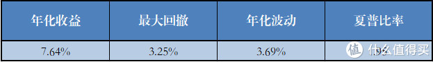 不持有可转债的基金组合(27个)各项指标的平均值