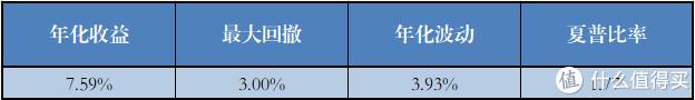 不持有打新基金的基金组合(29个)各项指标的平均值