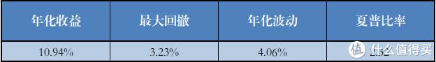 股票影响较大的基金组合(13个)各项指标的平均值