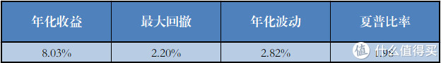 无股债择时的基金组合(9个)各项指标的平均值