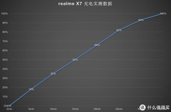 realmeX7体验:努力玩后盖实力拼价格,天玑800U可否一战?