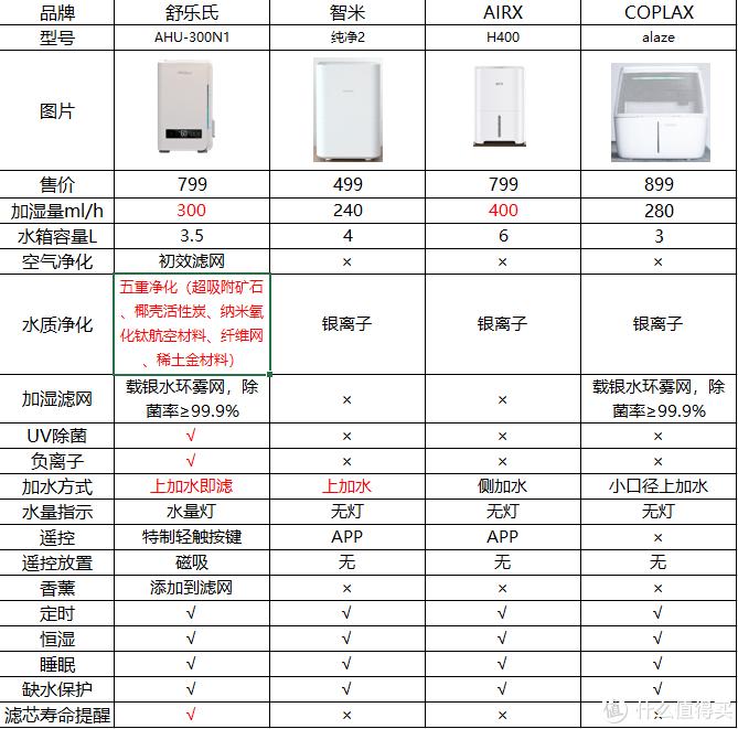 喷雾加湿器的危害、无雾加湿器横评及SOLEUS Air晒单