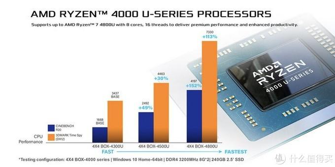华擎终于发布4X4 BOX-4000准系统:搭AMD Ryzen 4000U、还有2.5G双千兆和WIFI 6