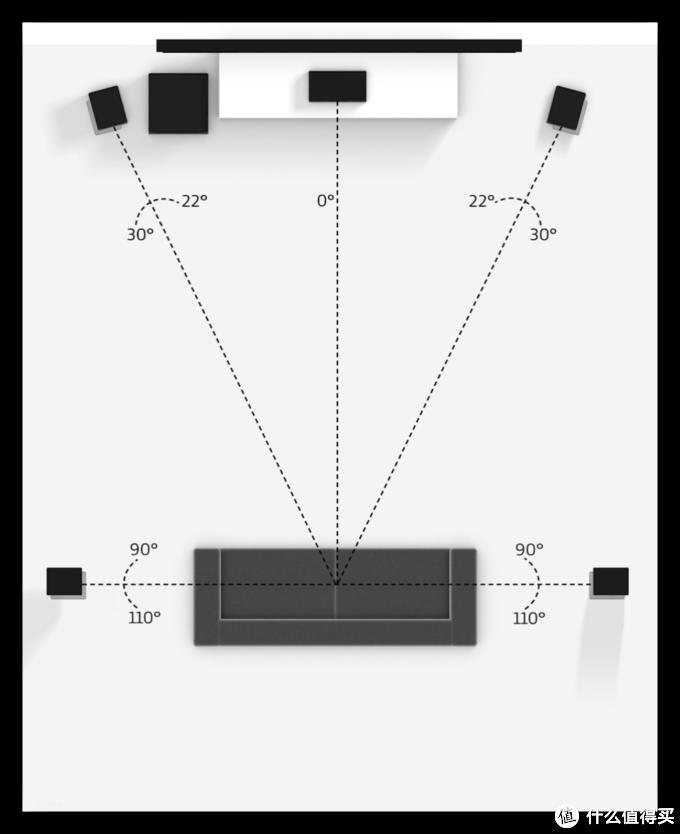 Dolby Digital 5.1布局