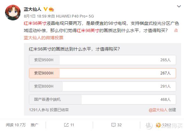 微博投票显示,约40%的人对红米98寸的画质水平抱有很大期望。