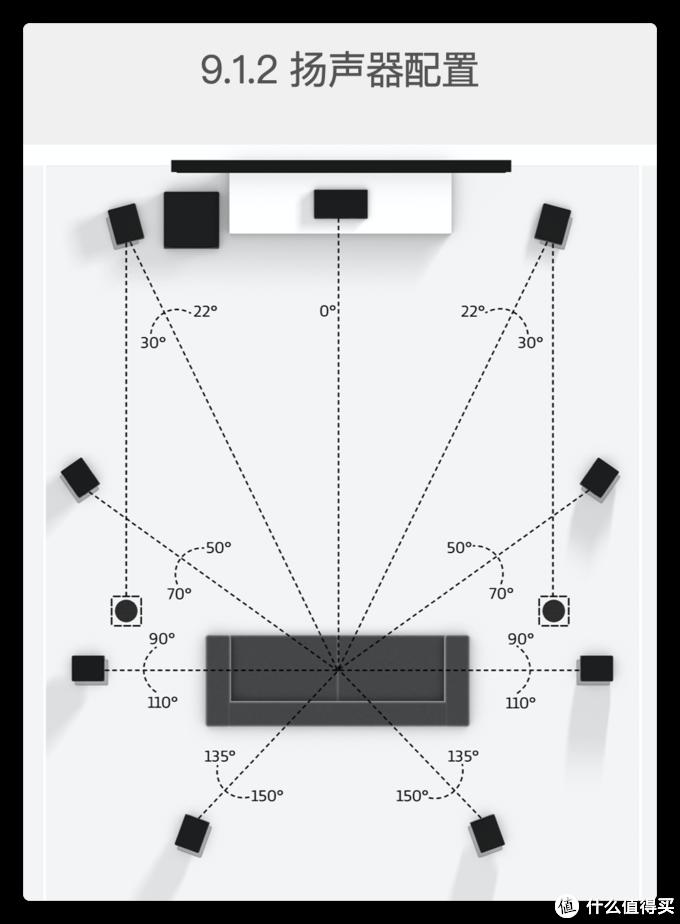 9.1.2顶视图