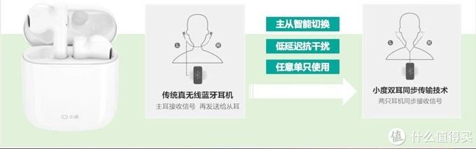 好听好看 智能翻译—黑科技满满的小度真无线智能耳机入手体验