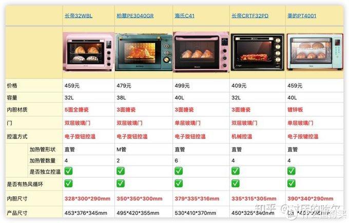 家用入门级烤箱选购推荐,美的、长帝、海氏、柏翠、ACA北美实用款推荐