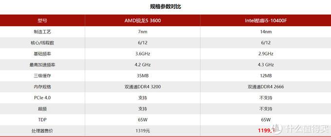 用价格干翻平衡!i5-10400F终成千元级游戏之王