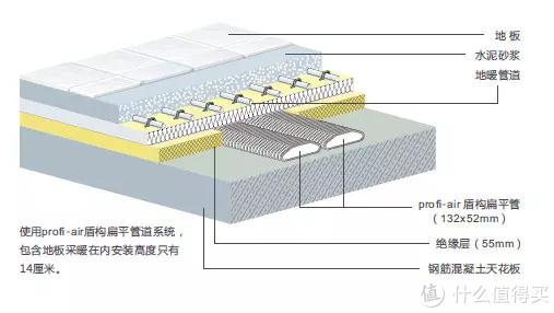 顶送地回+分路控制 家用新风系统设计安装分享