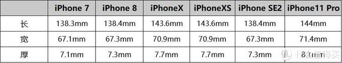 iPhone12一来,苹果老款性价比瞬间变香,快看看哪一款更适合你