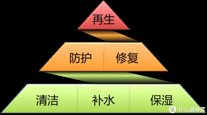 护肤金字塔
