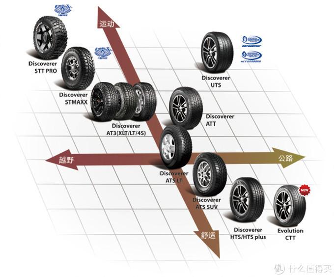 前期准备,线路设计&车顶帐购买建议