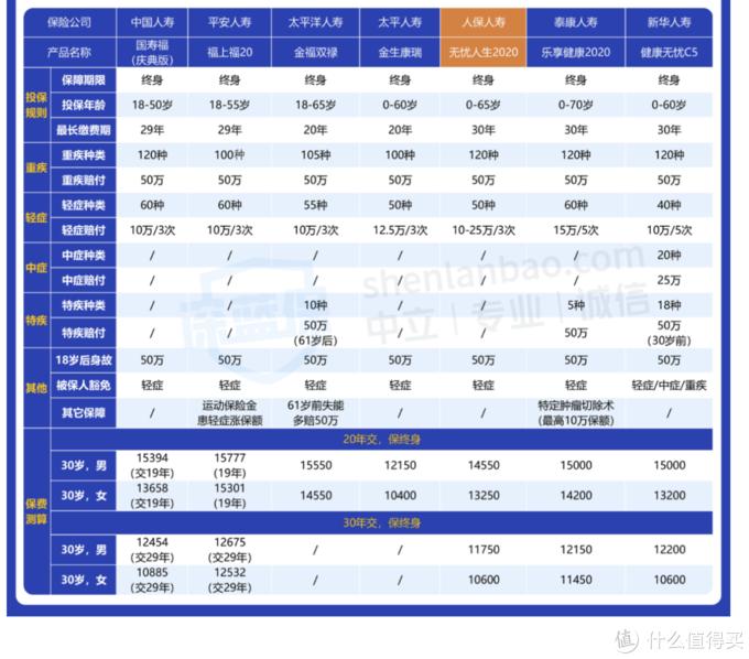 大公司重疾险新品测评:中国人保无忧人生2020,真的值得买吗?