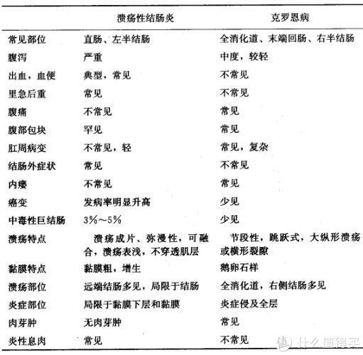"""""""新""""重疾详解(2):严重克罗恩病"""