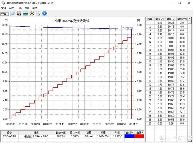 百瓦冲刺:小米100W车充评测