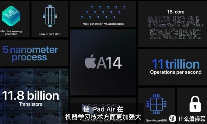 基于官方数据来看iPad Air 4和iPad Pro怎么选?