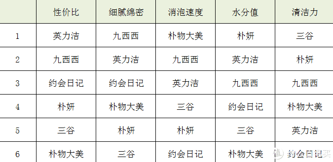 测评|全网最热门6款网红慕斯沐浴露battle