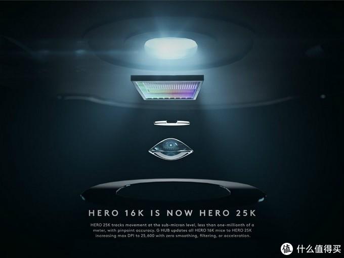 罗技HERO 16K传感器可免费升级到HERO 25K,实现亚微米级运动跟踪,10倍省电