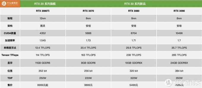 新品预告:ZOTAC 索泰 推出GeForce RTX 30 PGF、天启、X-GAMING 系列显卡