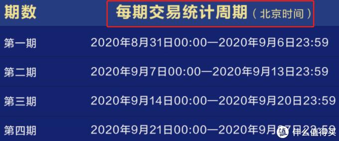 (四期交易统计时间:每周一-周日)