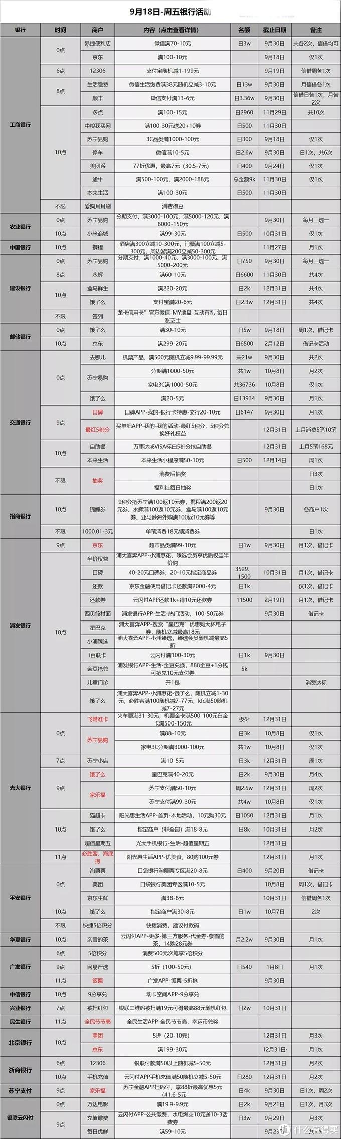 信用卡优惠活动分类汇总-2020.9.18
